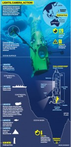 Challenger-Deep-Submarine