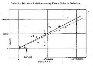 Hubble's Data Chart