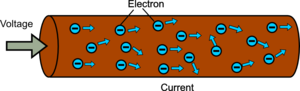 Current theory showing electrons moving through a wire